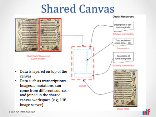 All information and images about the shared canvas model have been lifted from the IIIF web site, http://iiif.io/model/shared-canvas/1.0/, for your viewing convenience.